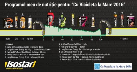 Isostar-Prima-zi-cu-bicicleta-la-mare-Nutritie-w960